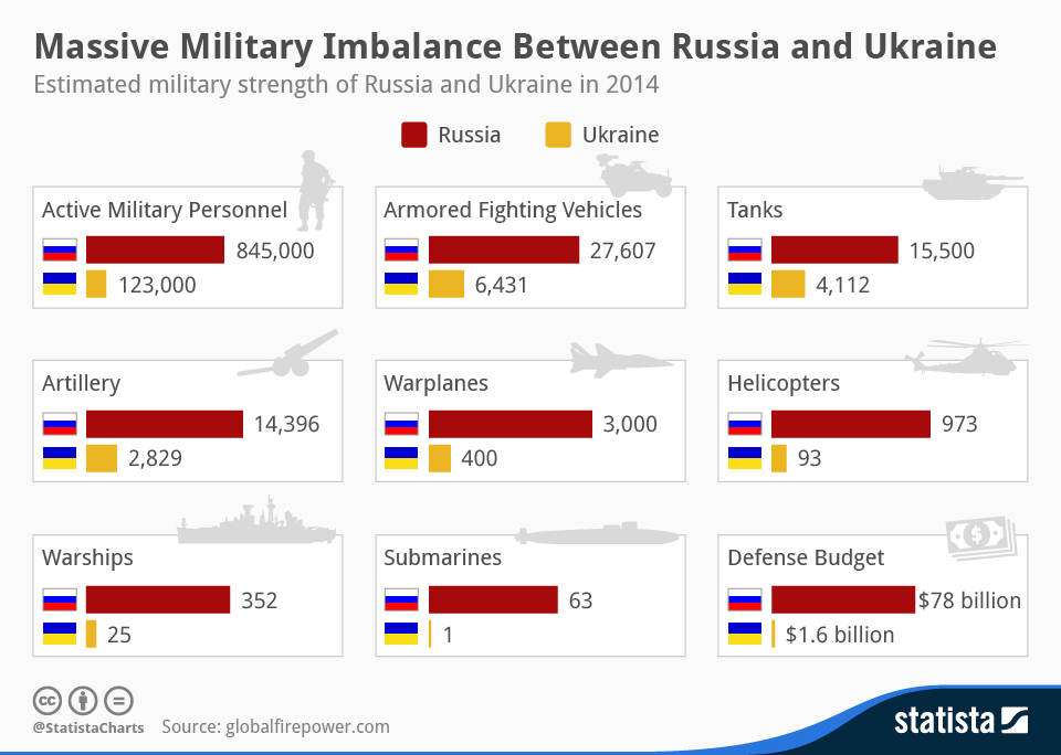 chartoftheday_1953_The_military_strength_of_Russia_and_Ukraine_n