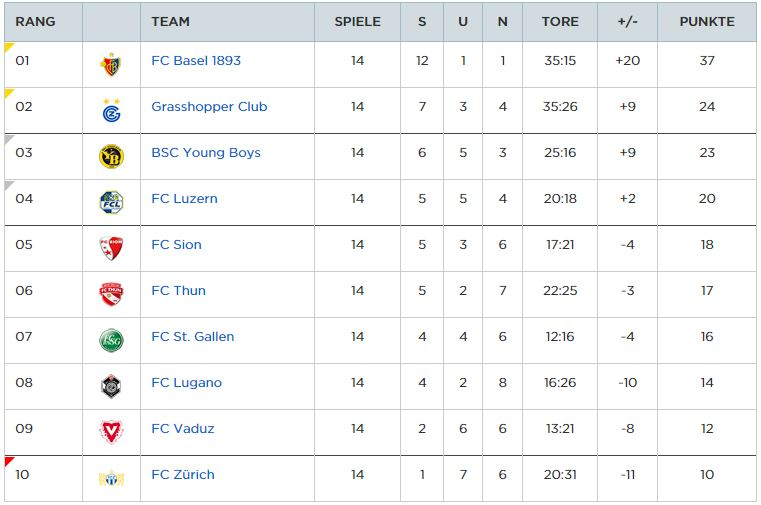 schweizer super league tabelle