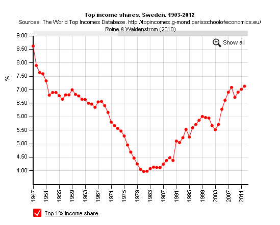 NMTM_Piketty_Sweden